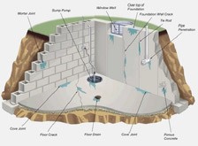 Conventional Foundation System